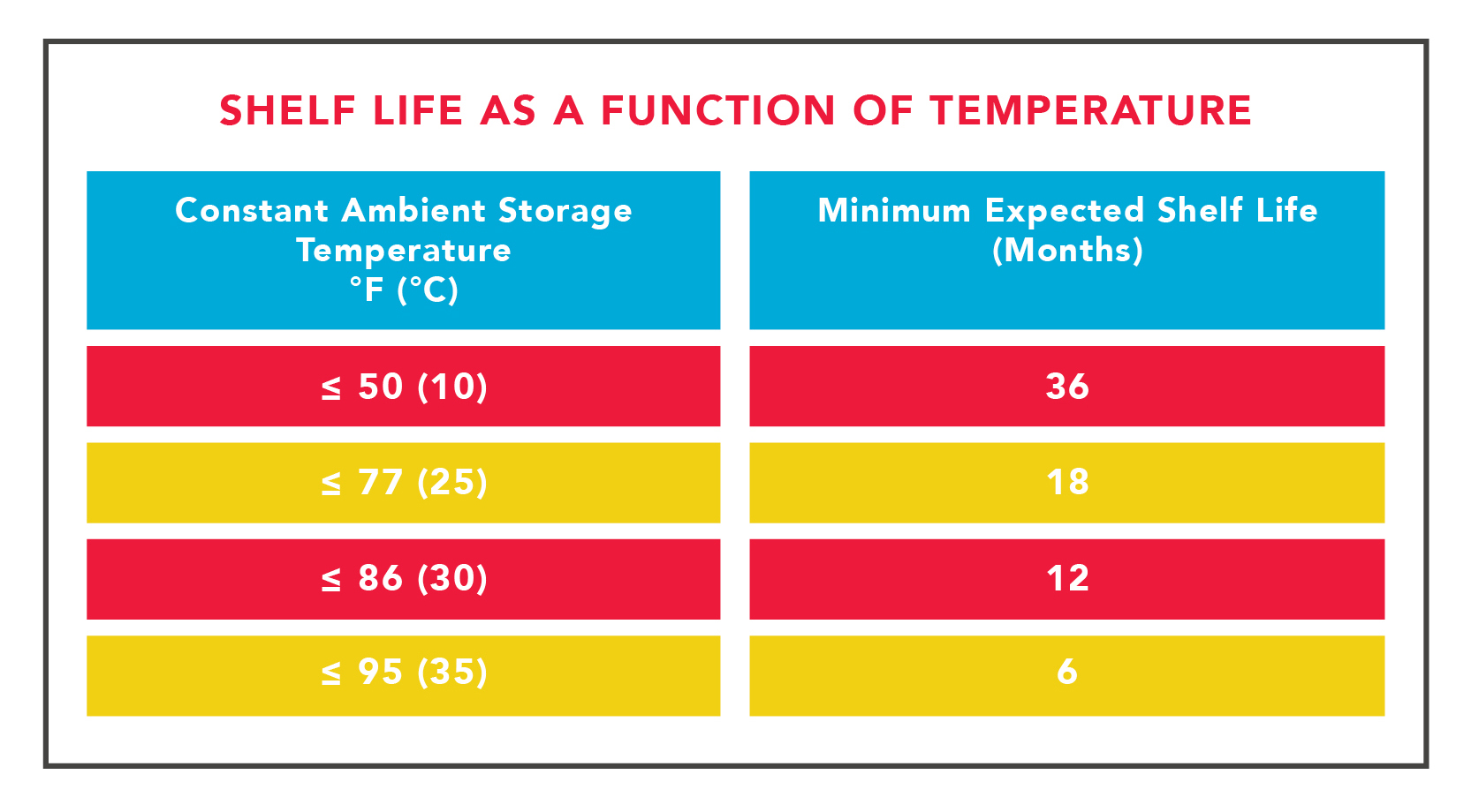 Urea shelf life as a function of temperature.