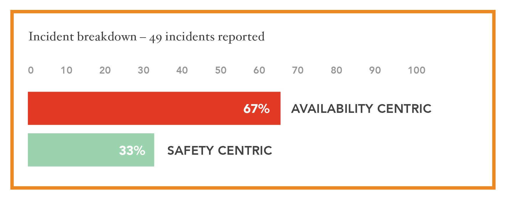 Figure 5: Incidents
