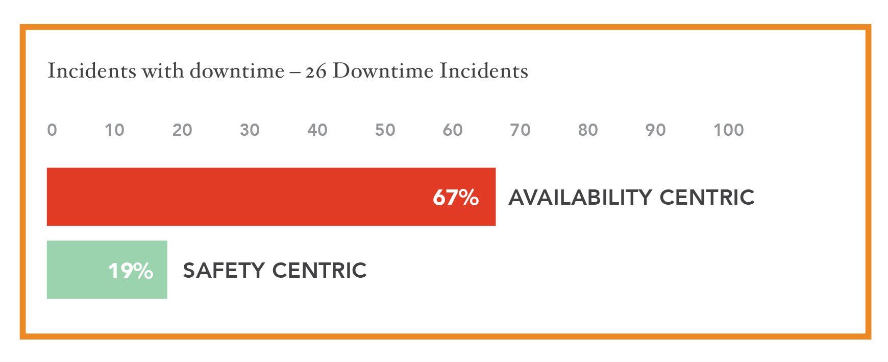 Figure 7: Incidents with downtime