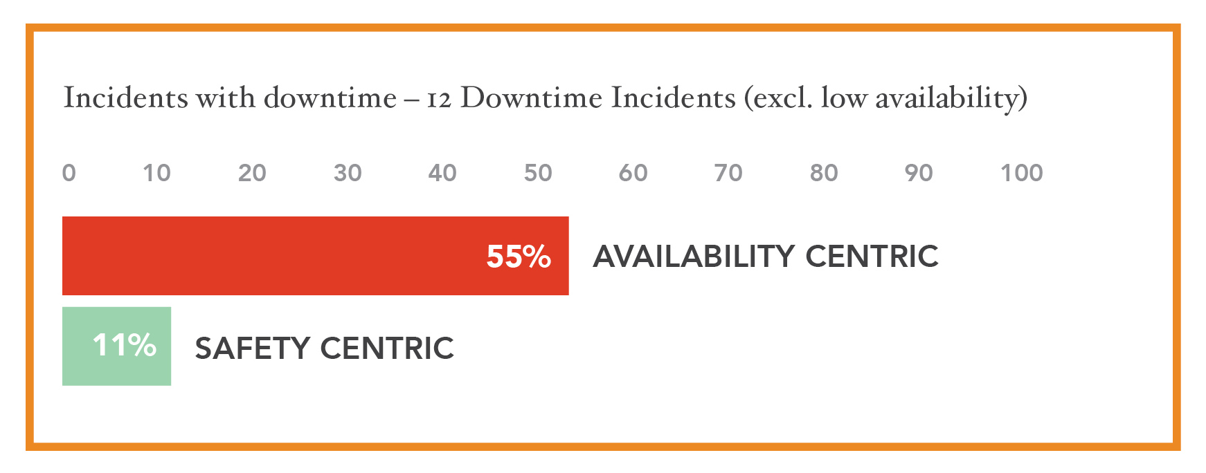 Figure 8: Downtime Incidents