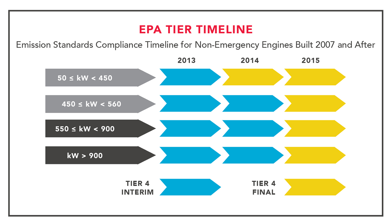 EPA compliance timeline.