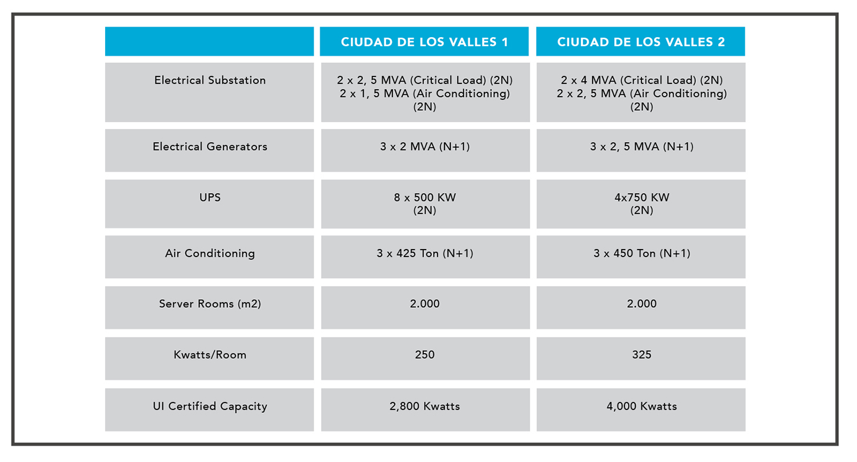 Entel-Facilities-Comparison