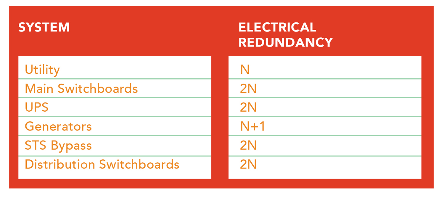 electrical-system-redundancy