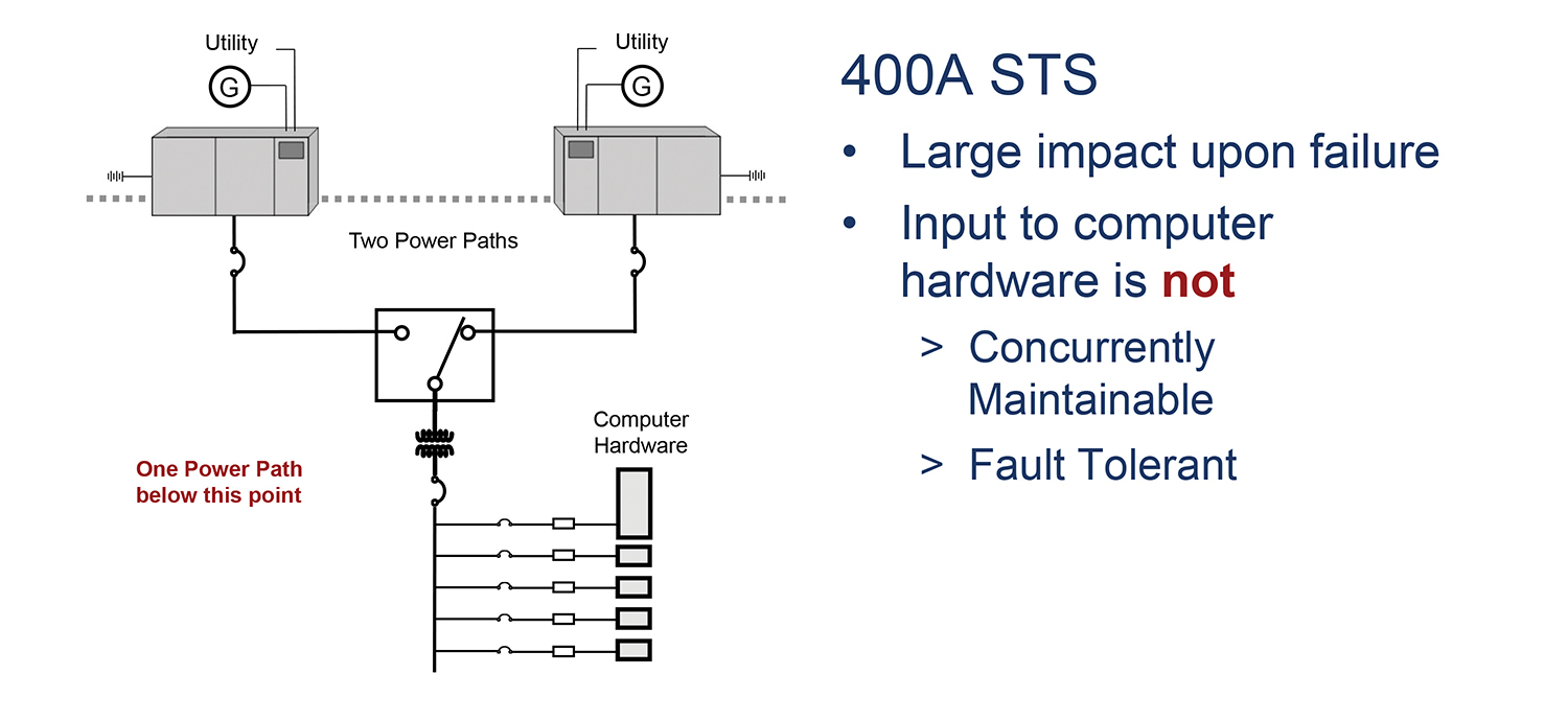 Static-transfer-switches