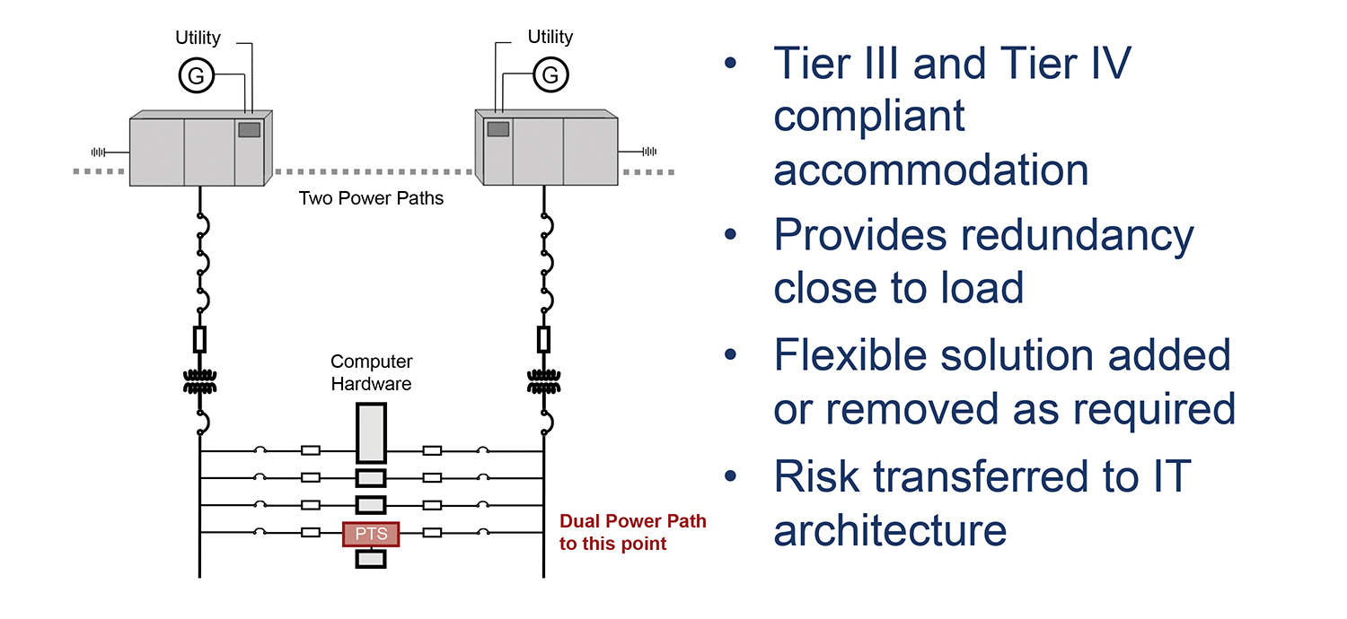 Point-of-use-transfer-switch