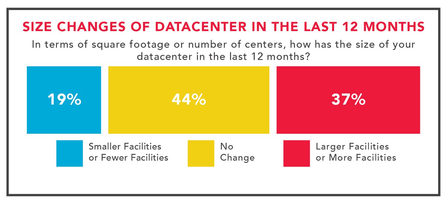 size-changes-of-data-center