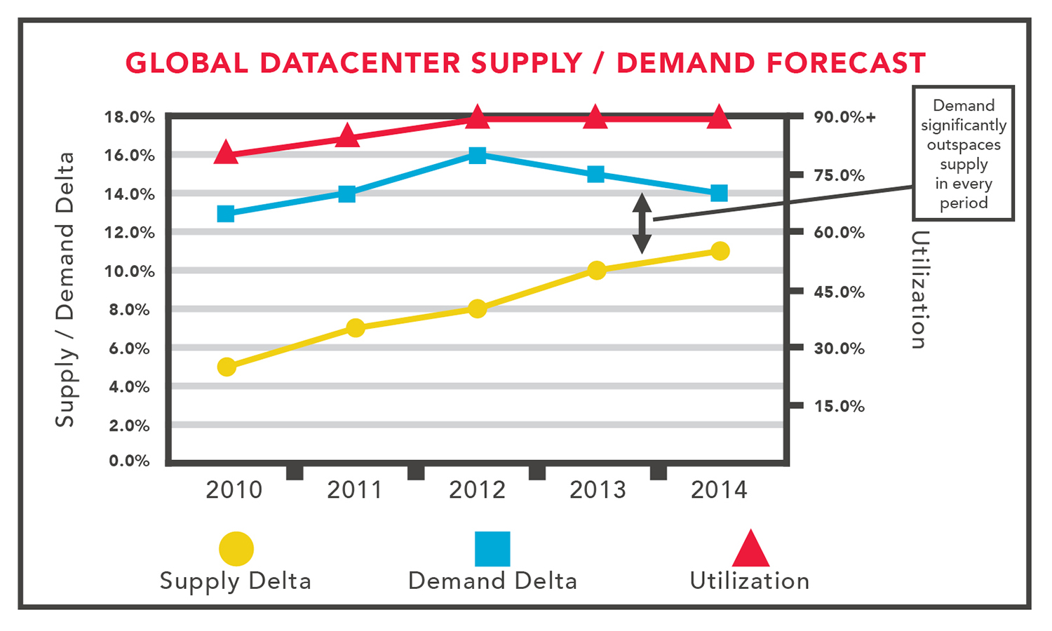 data-center-supply-demand