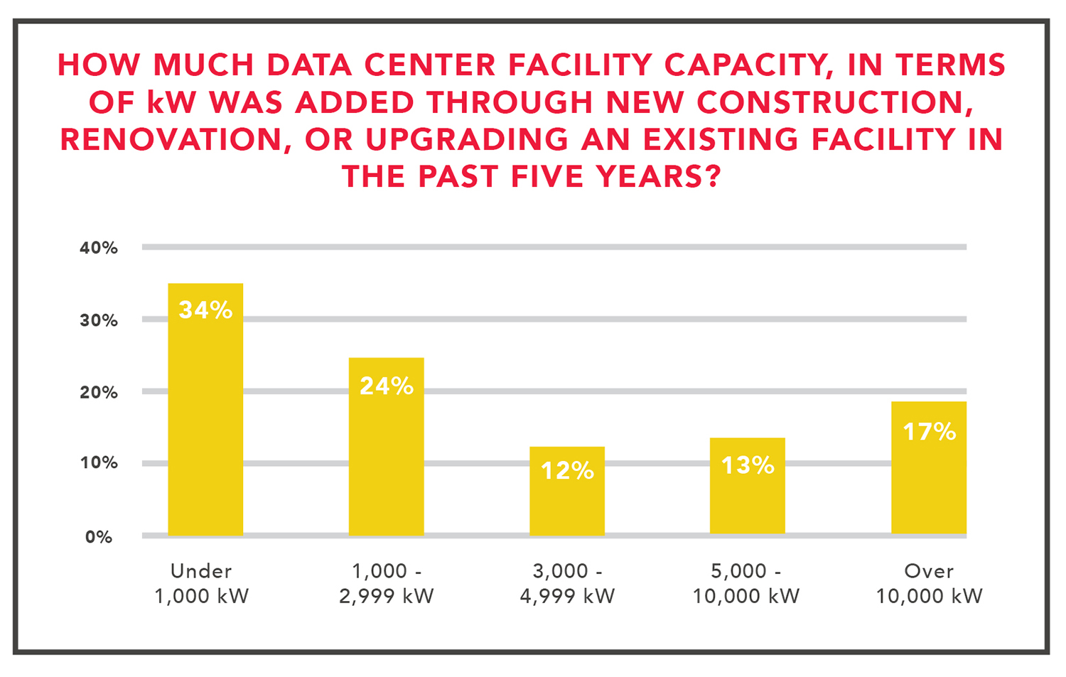 data-center-facility-capacity