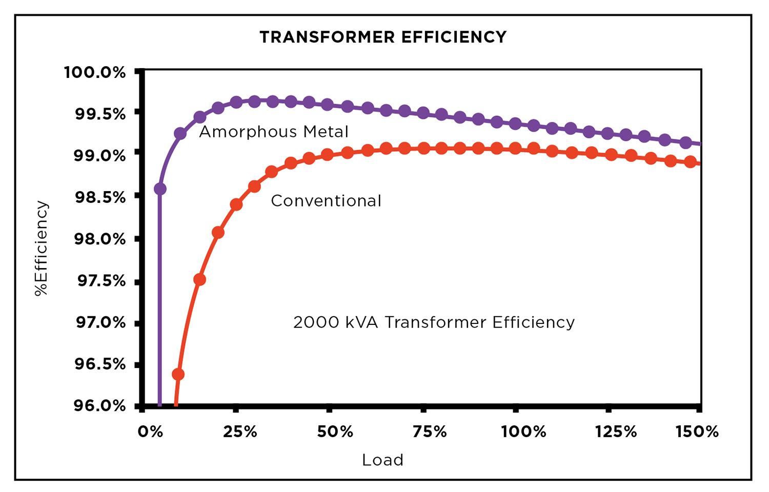 Figure 2. Transformer efficiency comparison chart