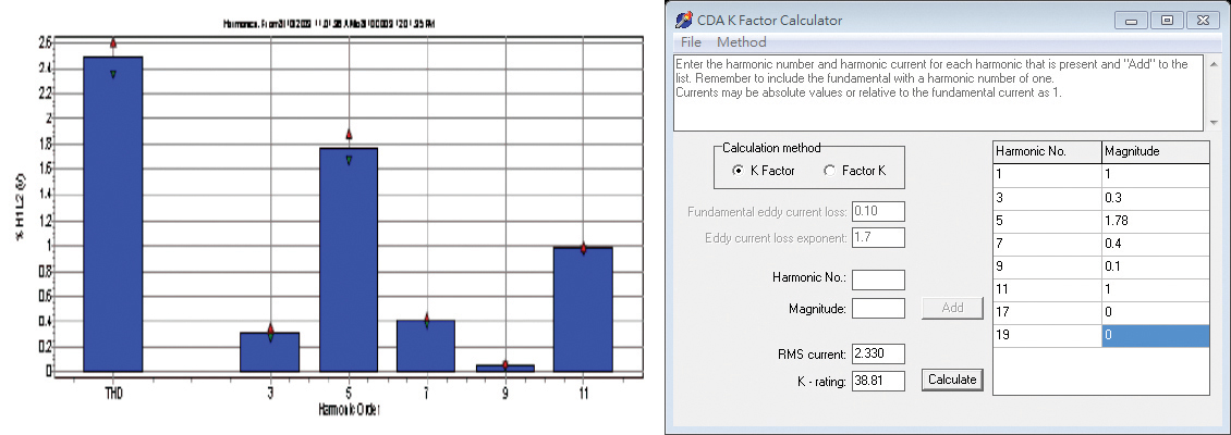 Figure 4. Commonly seen data center power system harmonics (voltage) (K Factor 38.81)