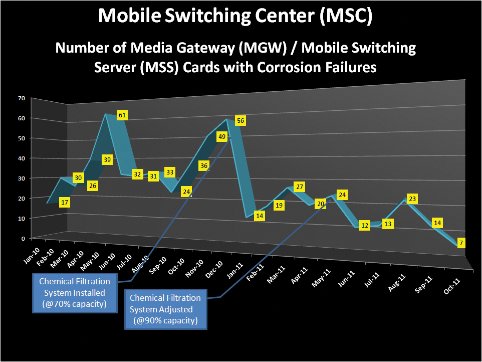 Figure 4. Reduction in MGW/MSS cards with corrosion failures.