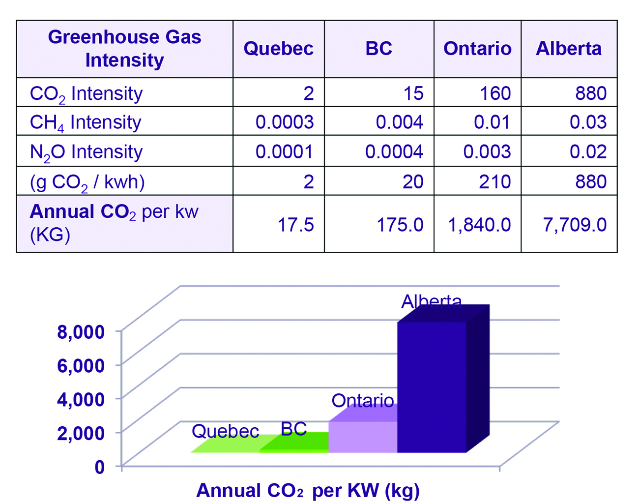 Table 1. The moderate climates of Kamloops and Rimouski enable the SIDCs to achieve low emissons.