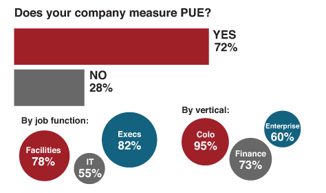 pue-measuring-stats