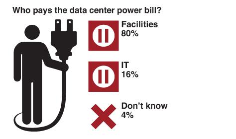 data center power bill stats