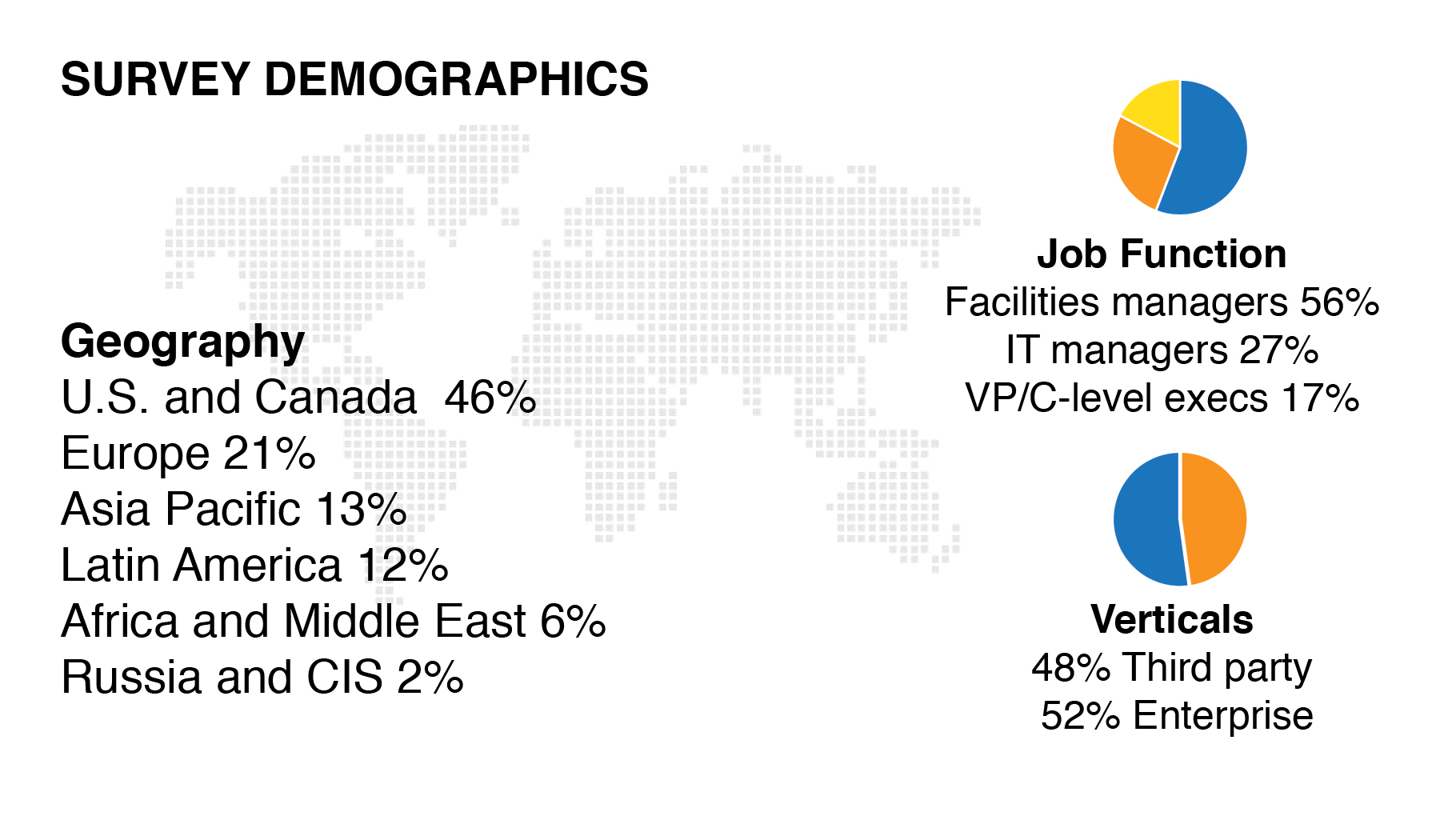 See survey demographics graphic