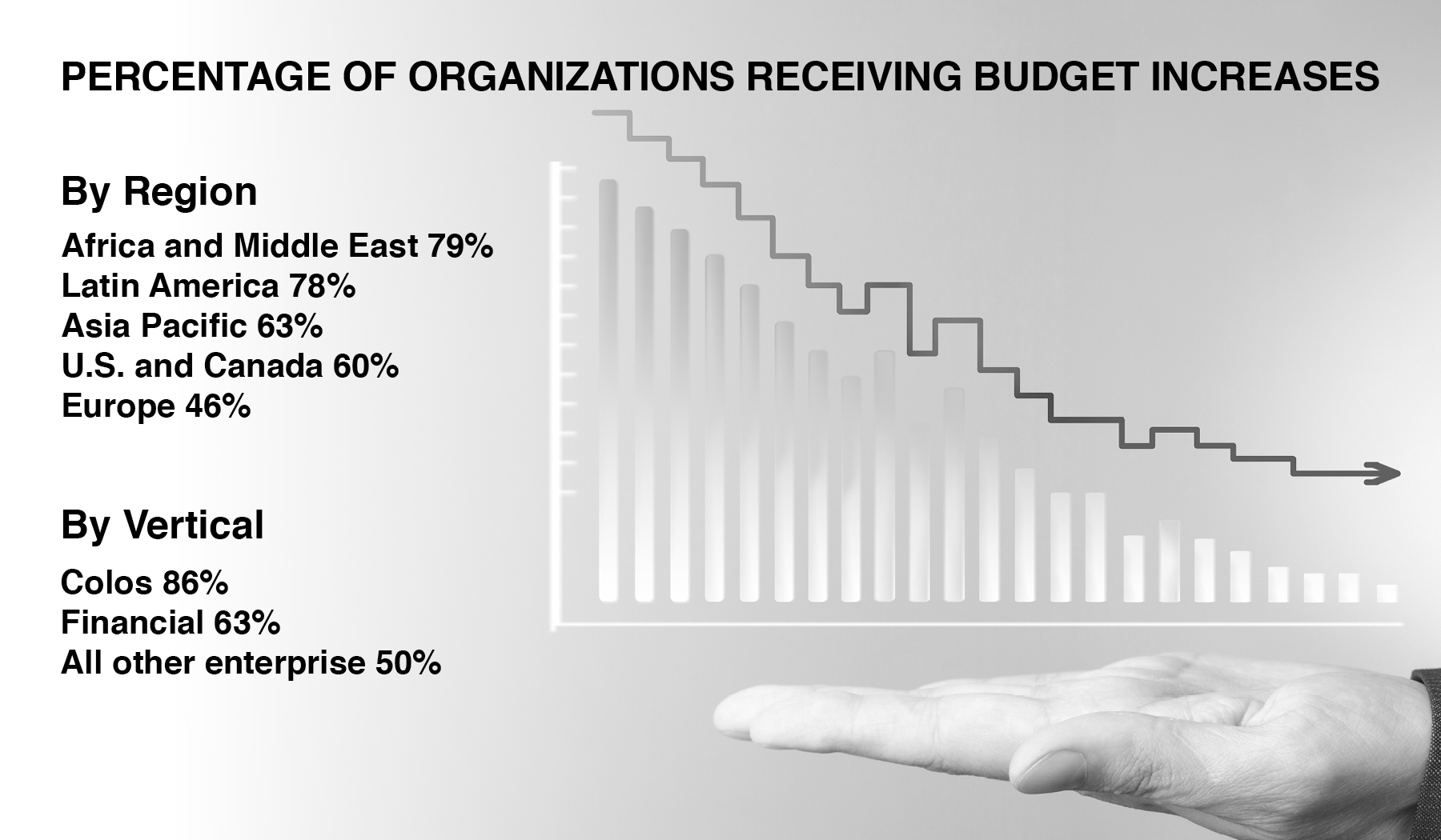 See budget increases graphic