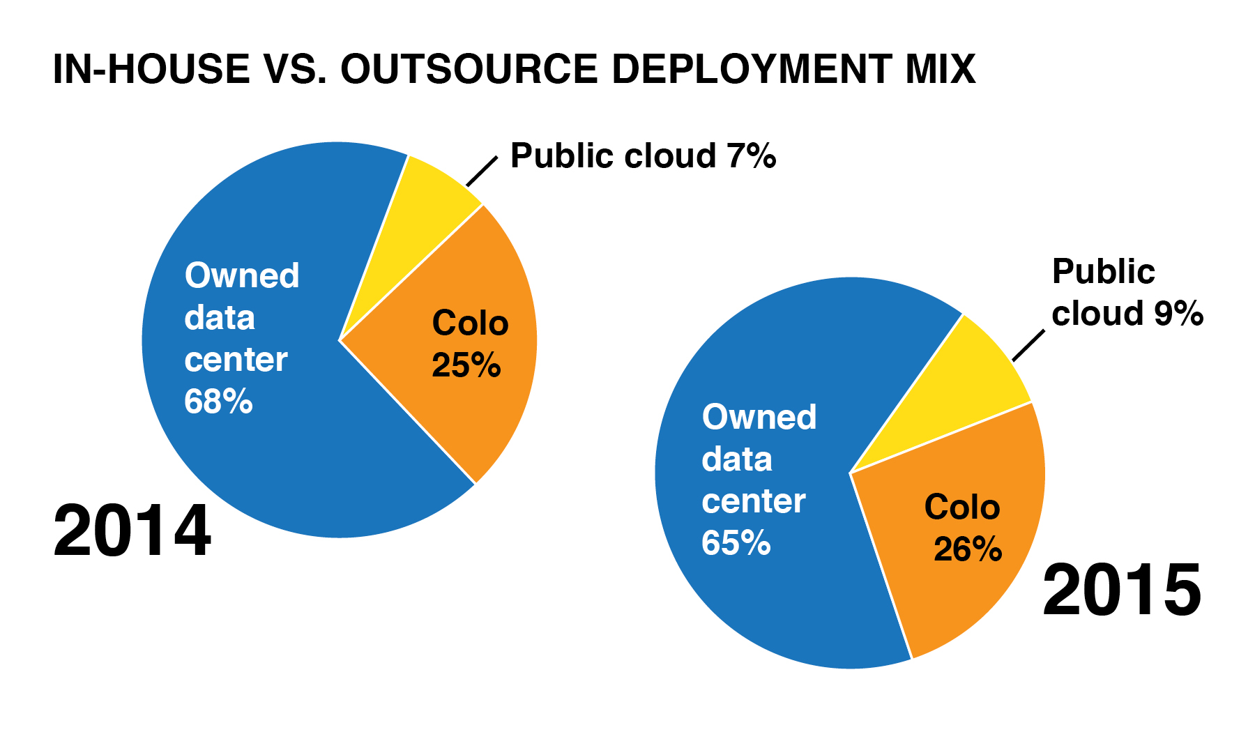 See in-house vs outsource graphic