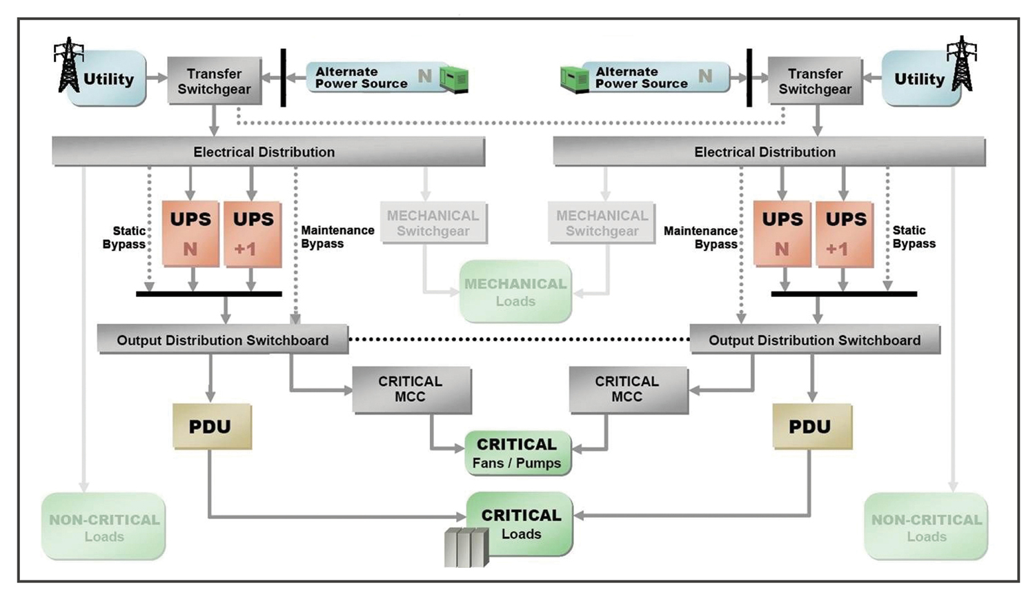 Figure 3. One-line diagram shows Technopark Data Center's redundant power paths.