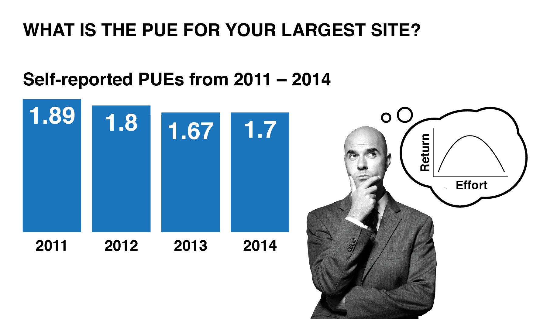 See largest PUE site graphic