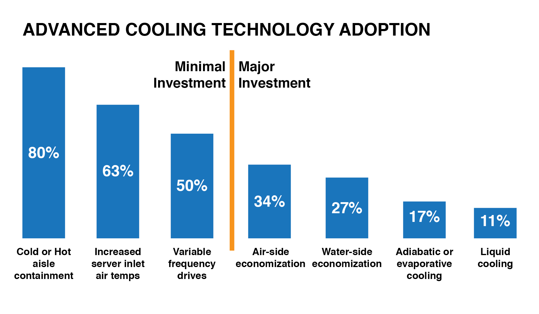 See advanced cooling graphic