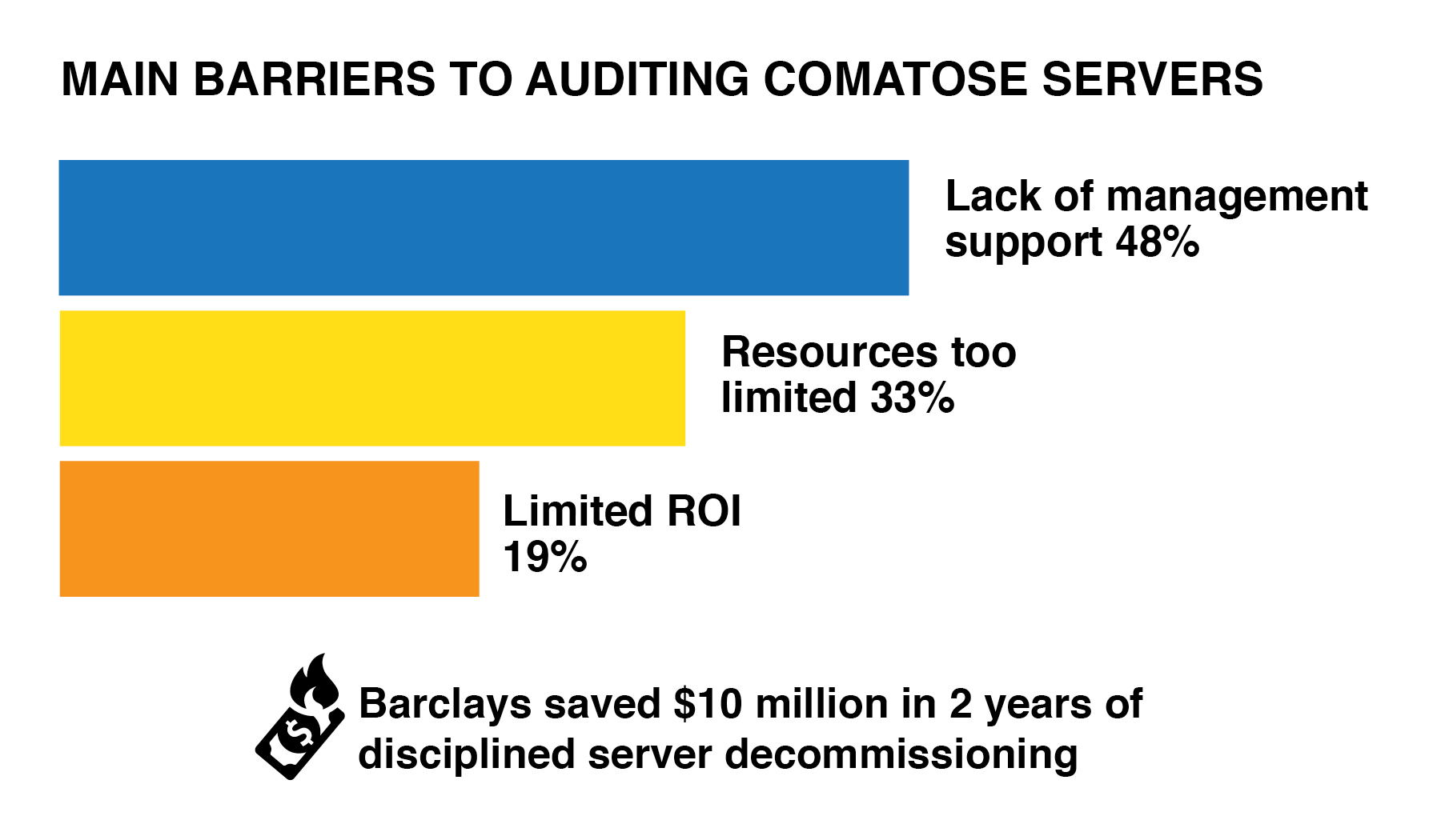 See auditing comatose servers graphic