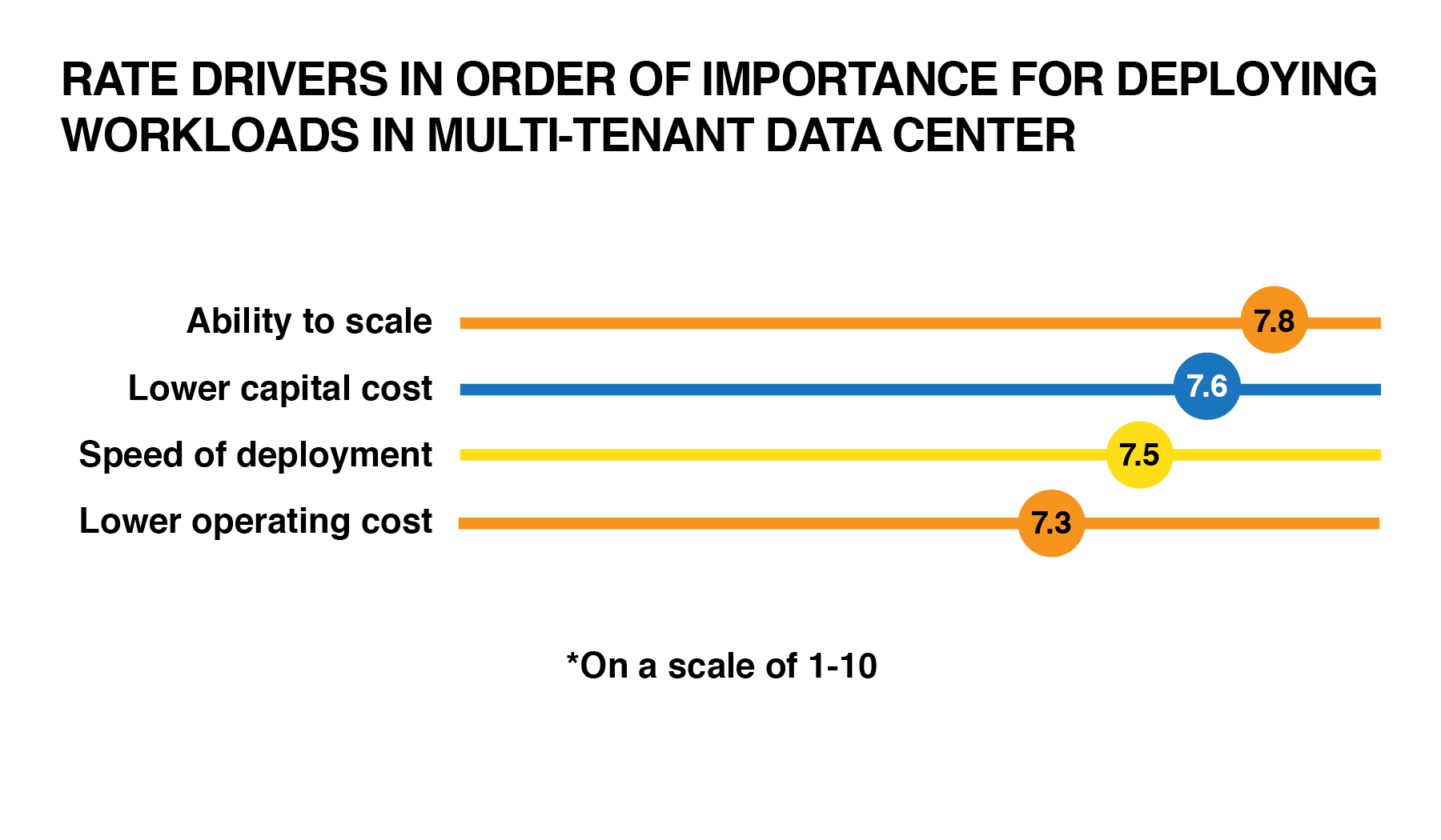See rate drivers multitenant datacenter graphic