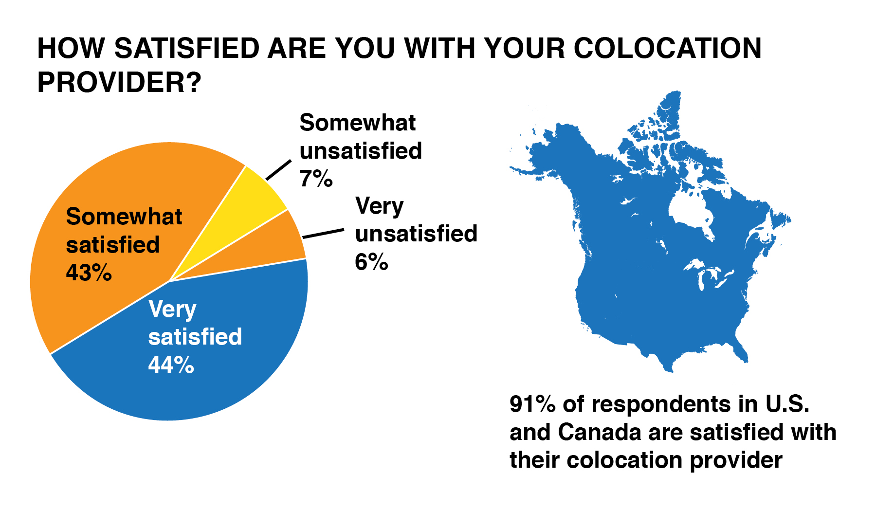 See colo-satisfaction graphic