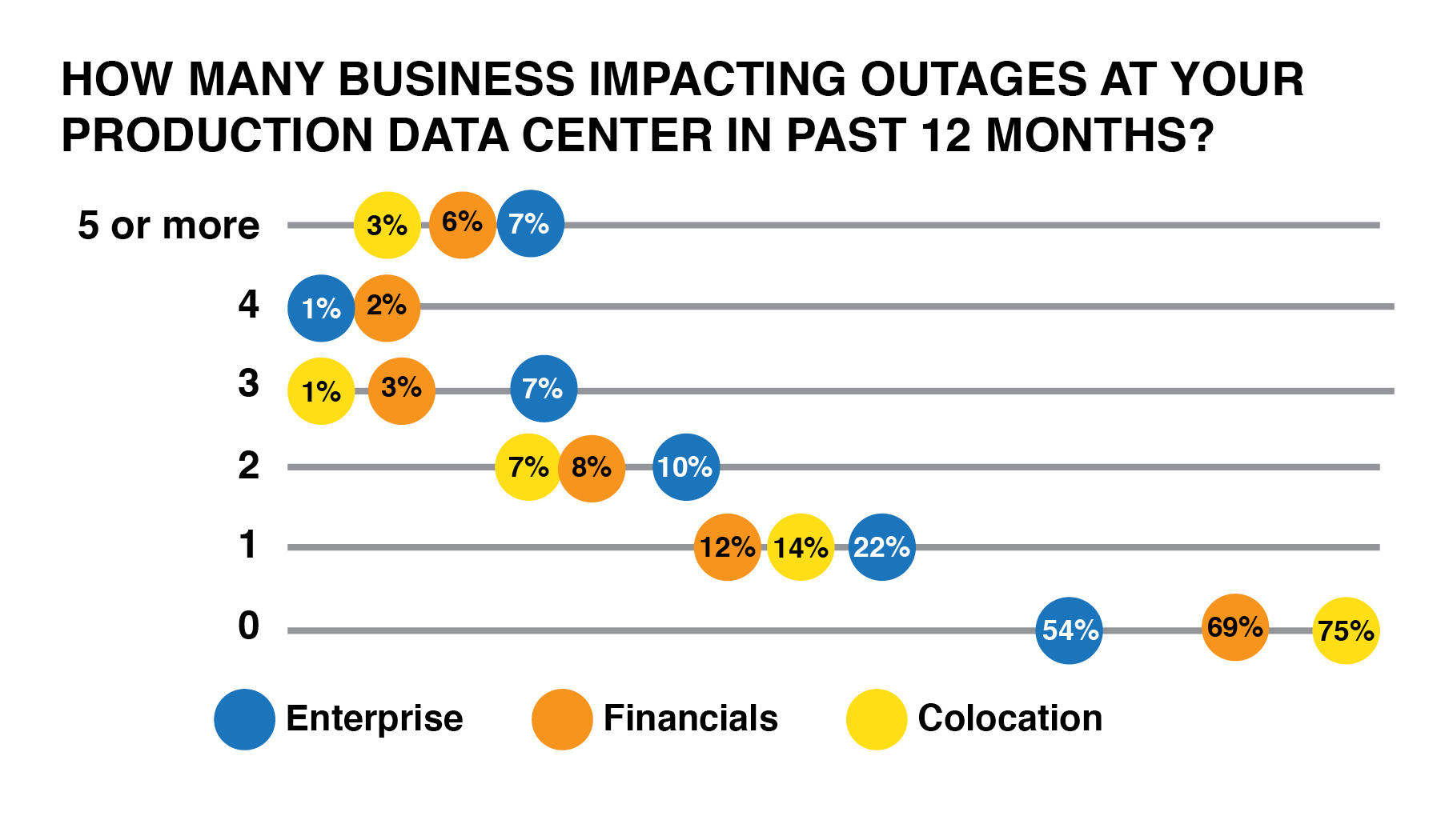 See outage impact graphic
