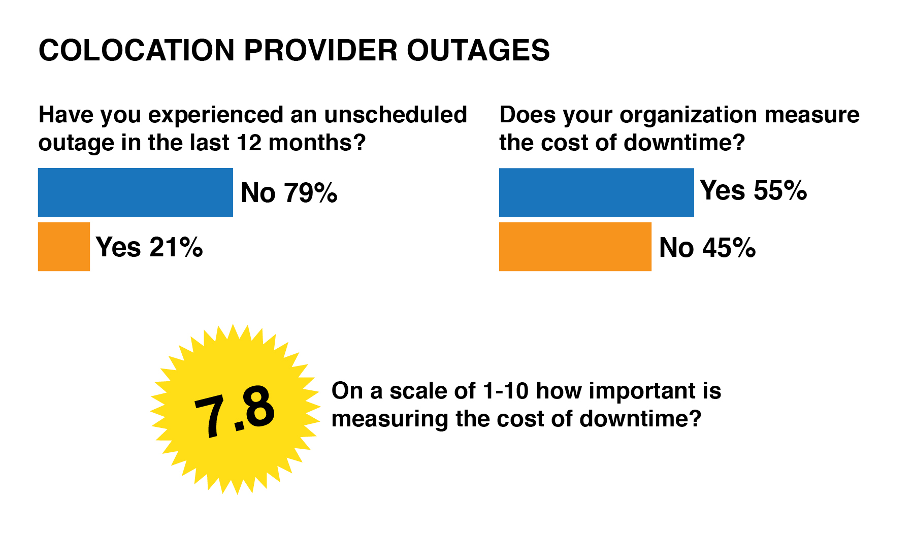 See colocation outage graphic