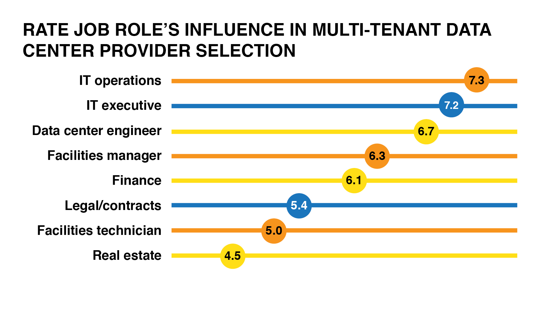 See job role graphic