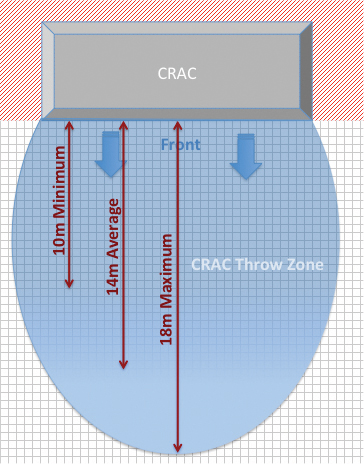 Figure 5. CRAC throw area