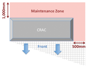 Figure 6. CRAC maintenance zone