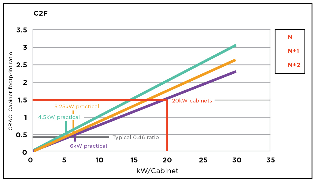 Figure 8. C2F versus cabinet load (kW) for various CRAC redundancies