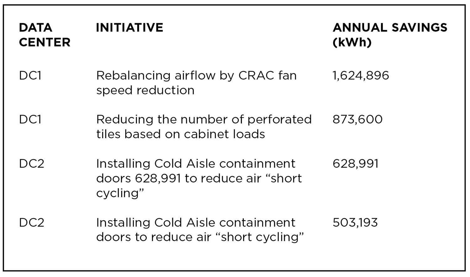 Figure 3. Energy savings attributed to cooling enhancements