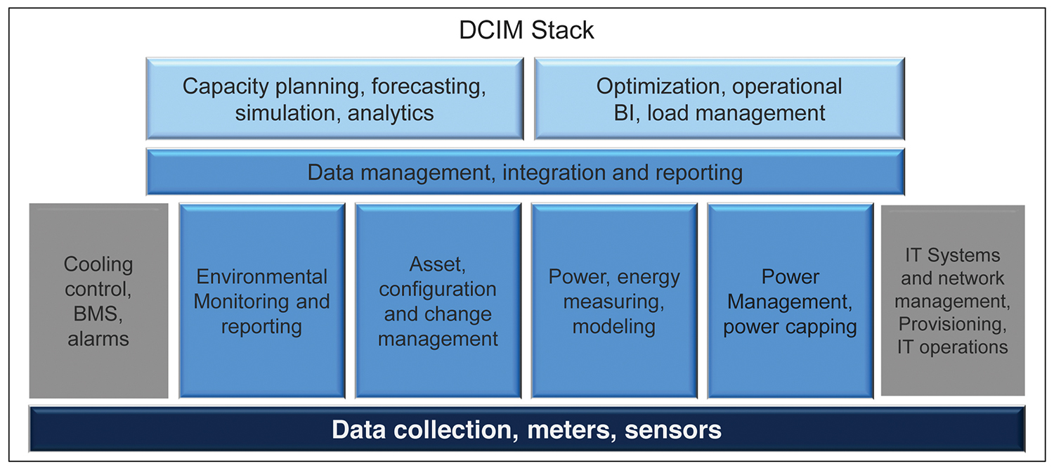 Figure 1. Digital Realty's view of the DCIM stack.