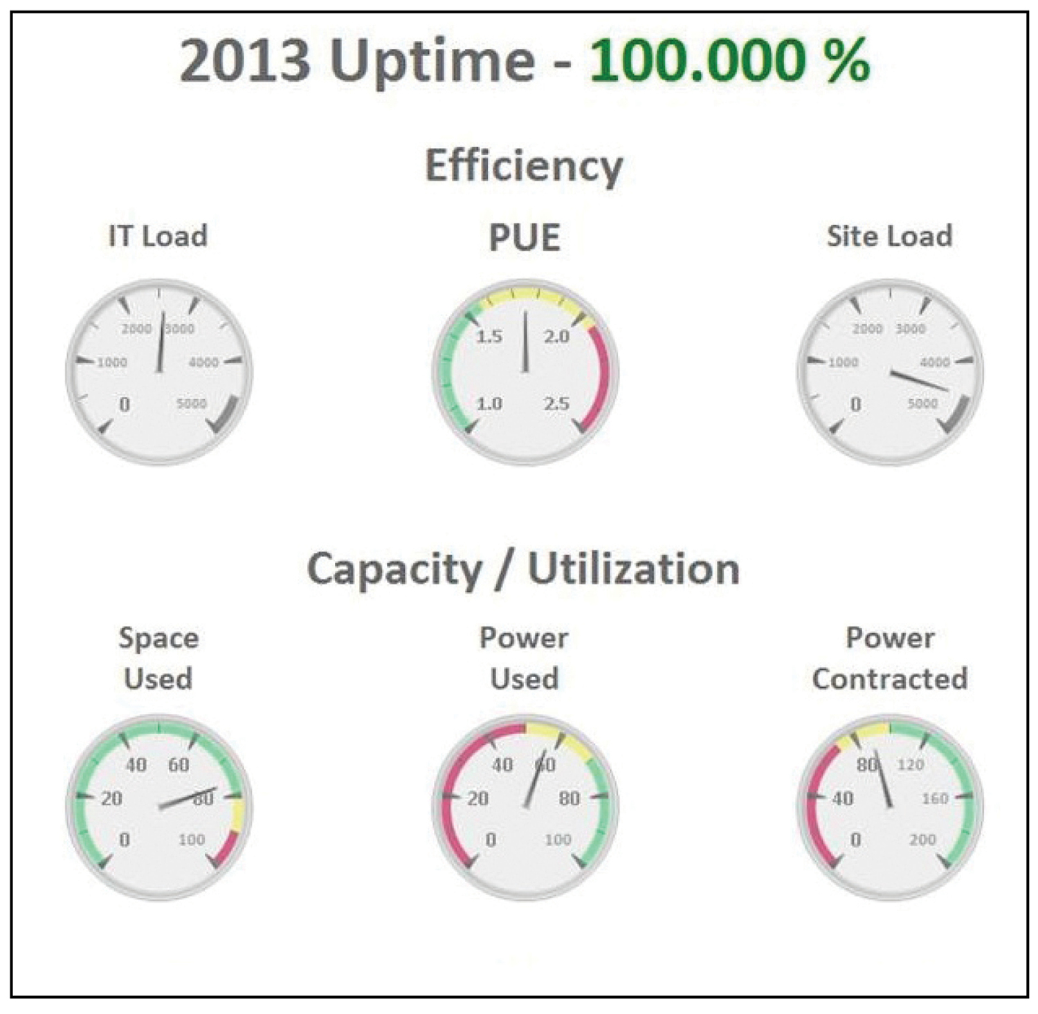 Figure 3. CenturyLink developed a dynamic dashboard that tracks and trends important data: site capacity, PUE, available raised floor space, operational costs, abnormal Incidents, uptime metrics, and much more to provide a central source of up-to-date information for all levels of the organization.