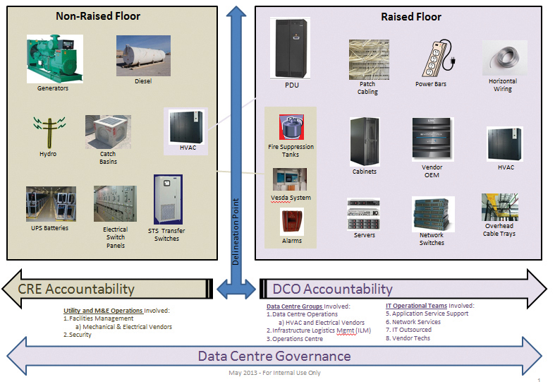 Figure 1. Overview of Sun Life's Final RACI model (responsibilities assigned to the CRE and DCO groups)
