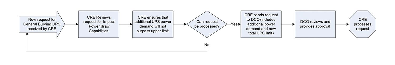 Figure 3. Building UPS process
