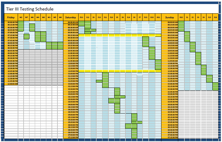Figure 6. Example of Tier III Constructed Facility testing schedule (per demonstration code)