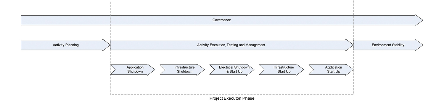 Figure 5. Overview of governance model