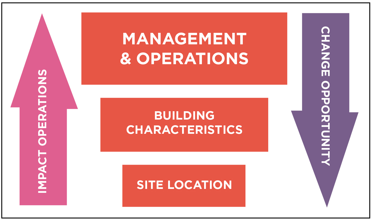 Figure 1. According to Tier Standard: Operational Sustainability, the three elements of Operational Sustainability are Management and Operations, Building Characteristics, and Site Location.