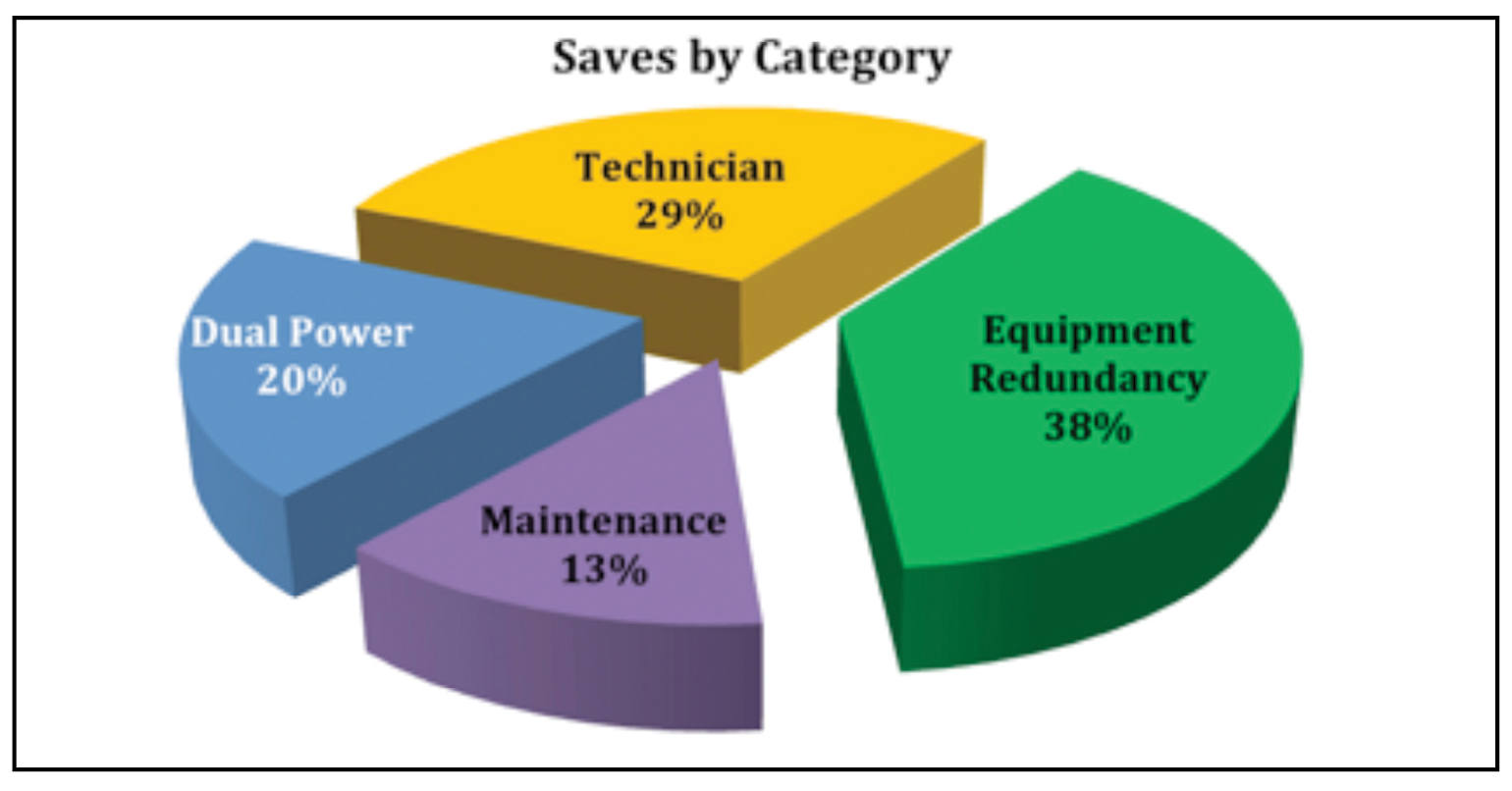 Figure 5. The percentage of data center saves (incident avoidance) based on the AIRs database