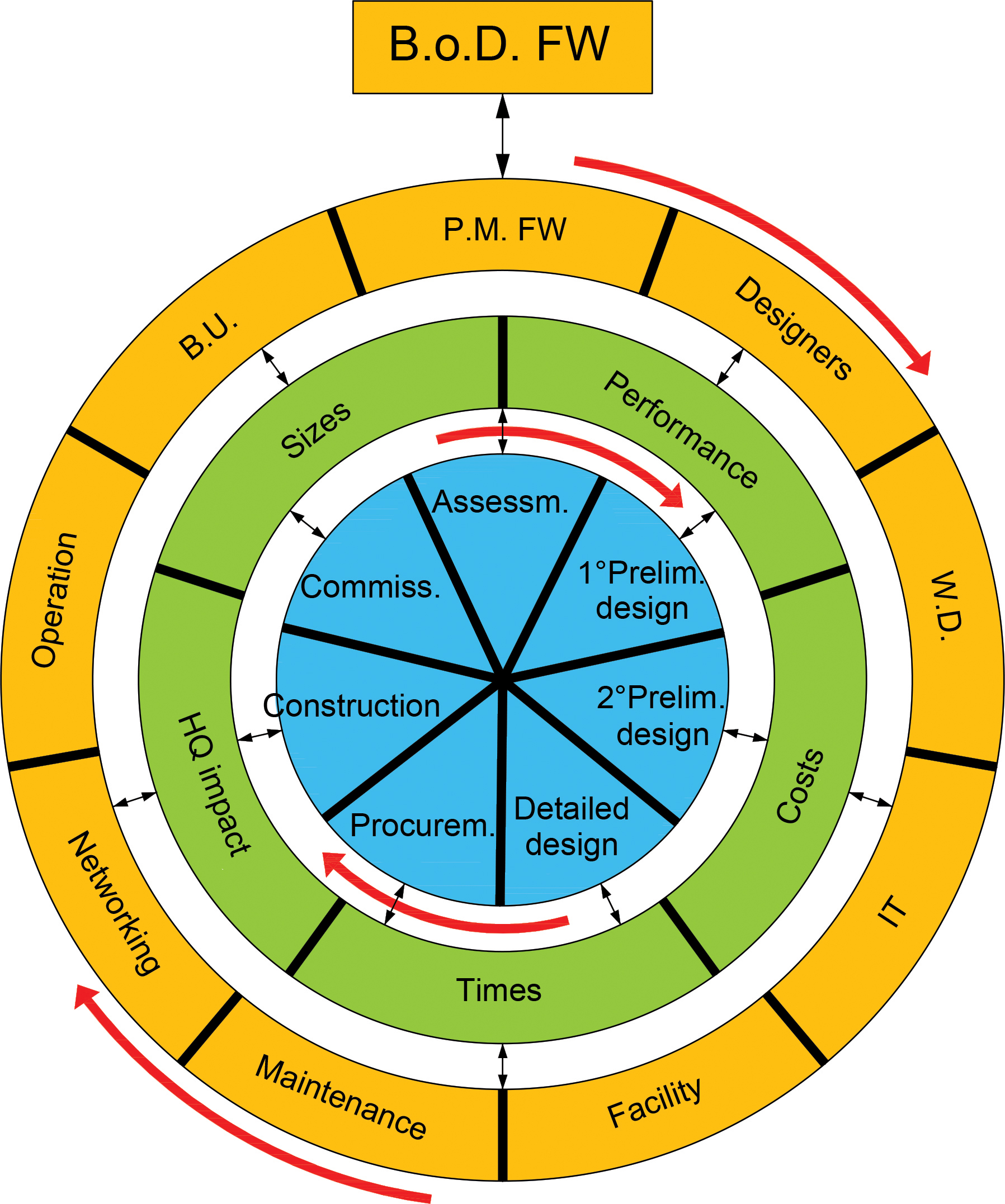 Figure 7. Deployment phases and process model