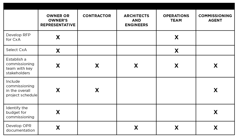 Table 2. Pre-Design Phase tasks