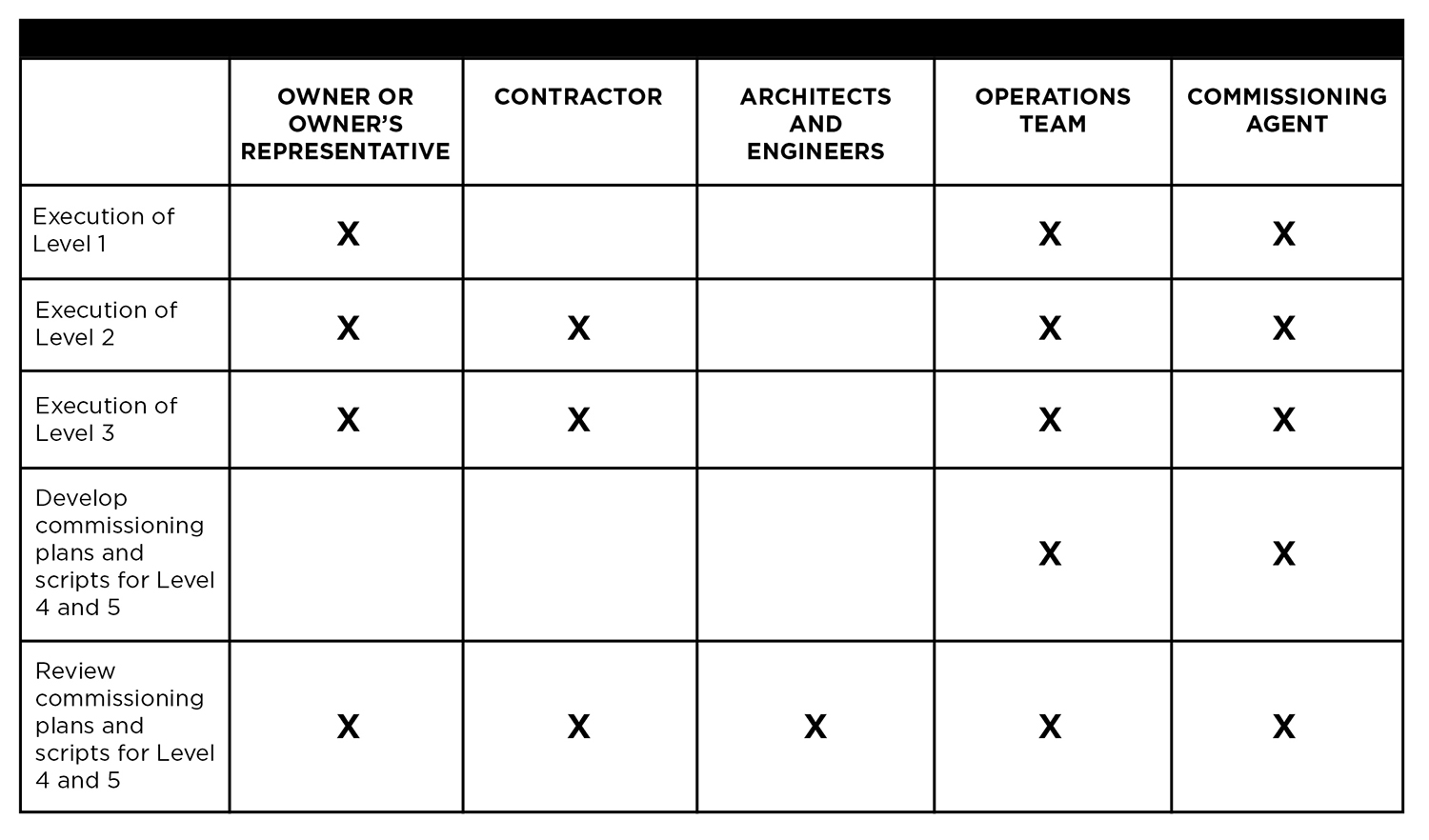 Table 4. Construction Phase tasks