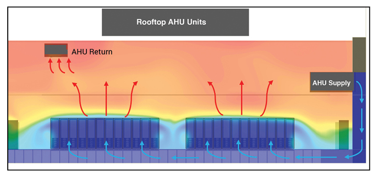 Figure 5. Airflow
