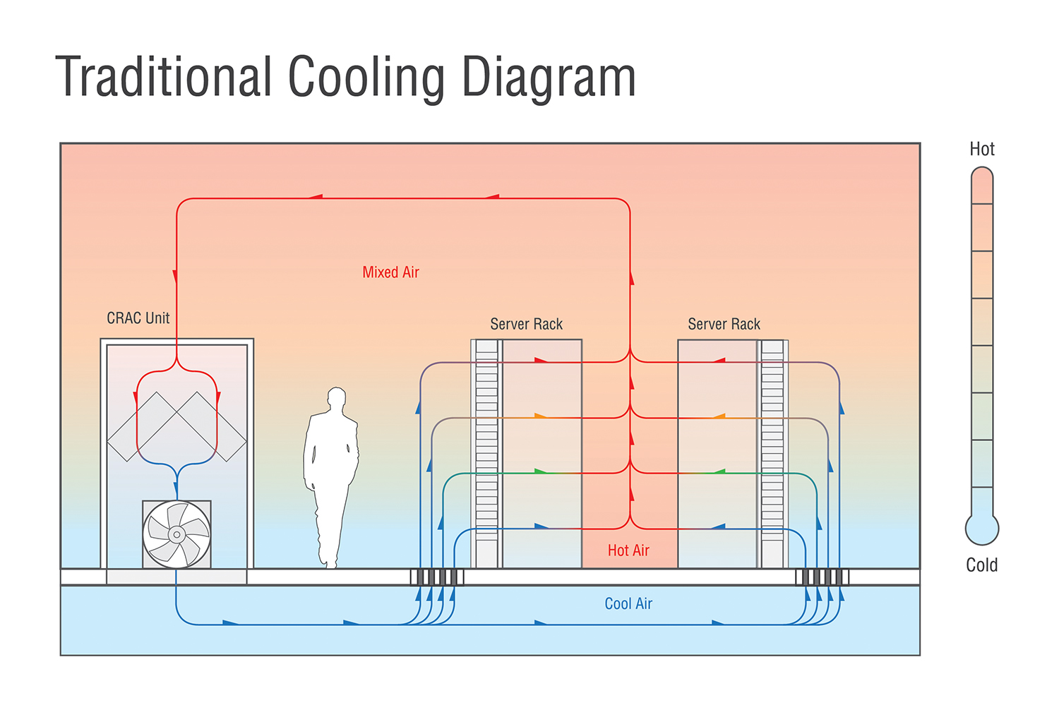 Figure 3: Legacy raised floor cooling