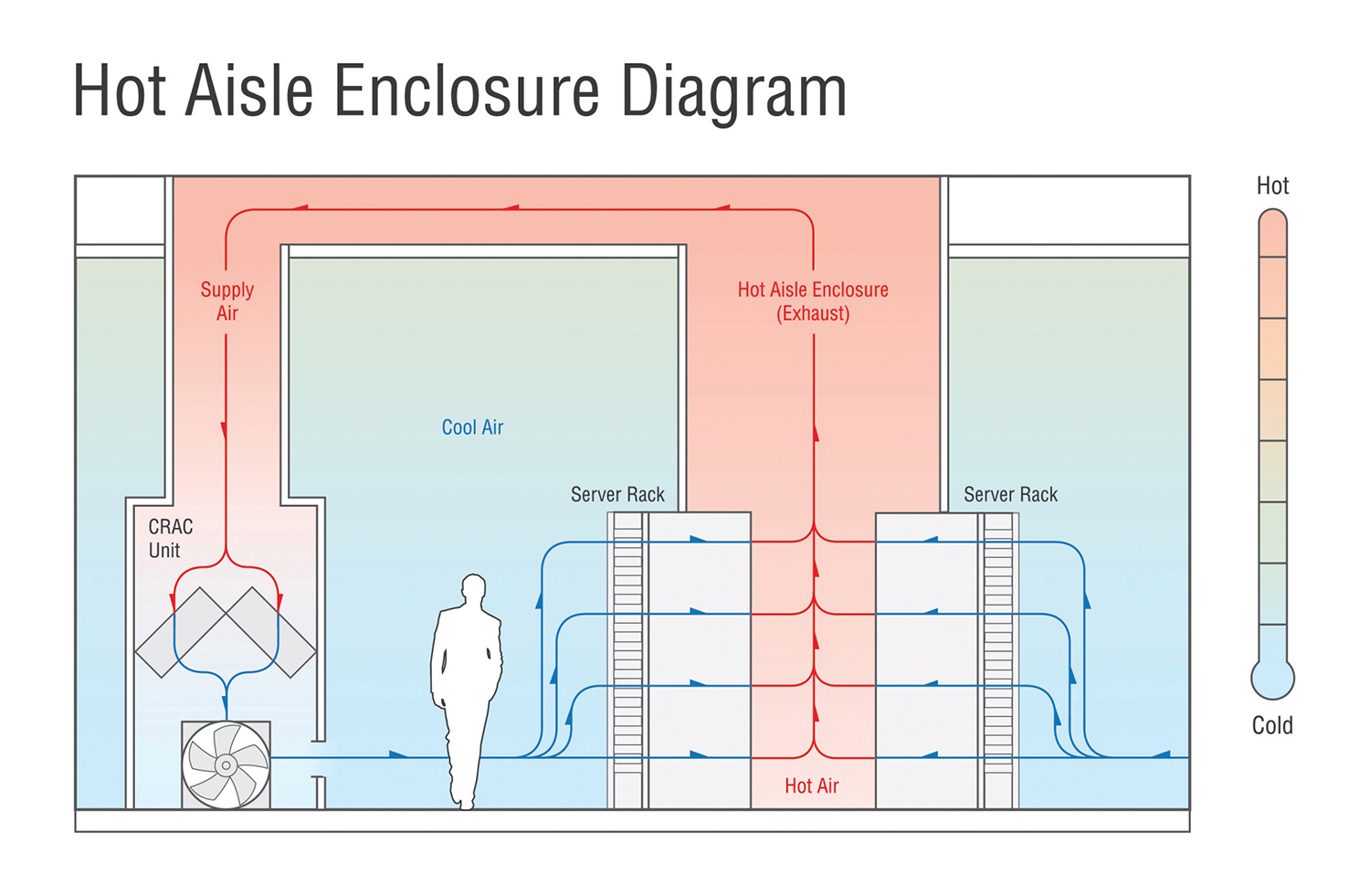 Figure 4: Hot Aisle containment