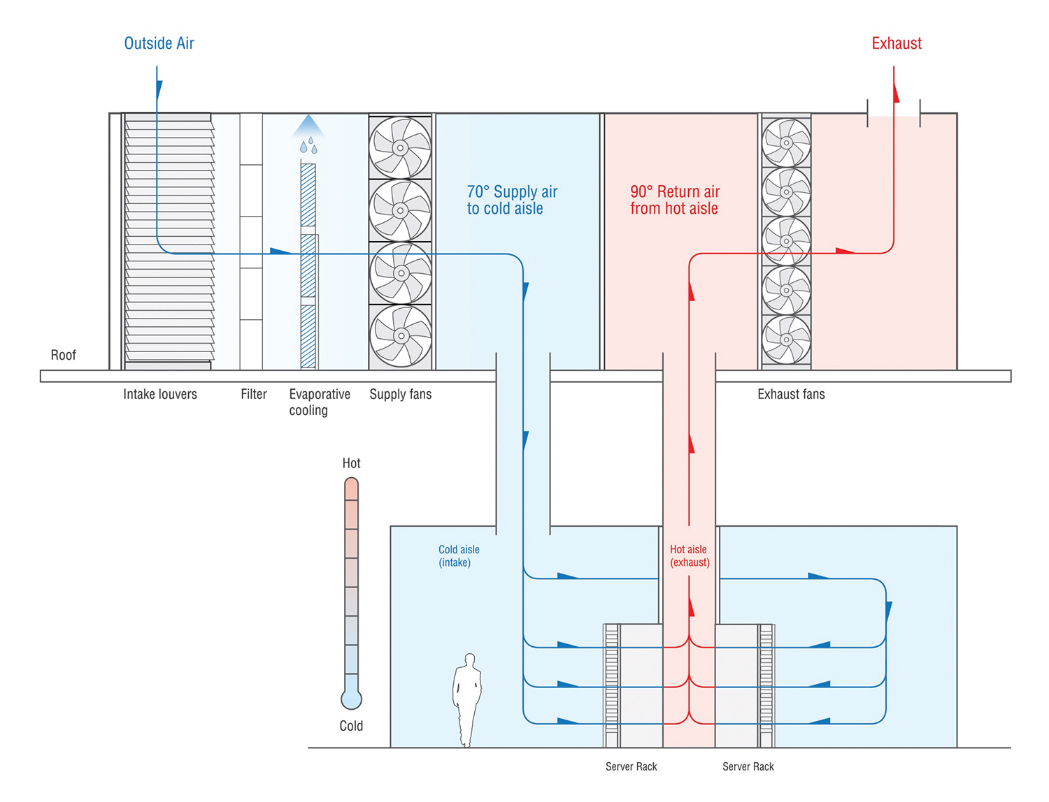 A Look At Data Center Cooling Technologies Inside Computer Diagram The Track To Safety Figure 5 Direct Evaporative Simplified