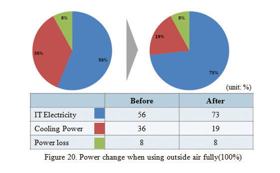 Figure 20. 100% IT power change when outside air supplied
